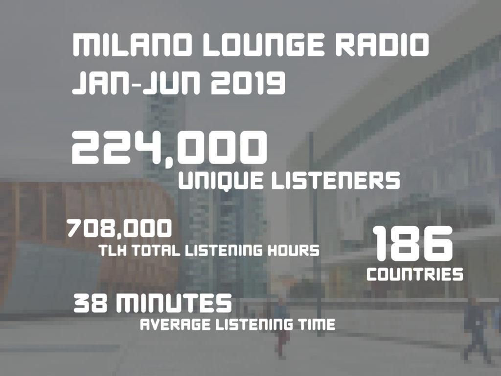 Milano Lounge Radio: 224,000 listeners Jan-Jun 2019